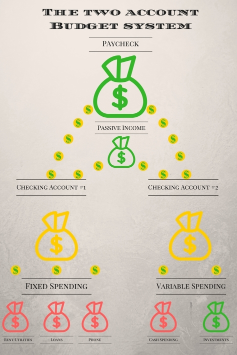 The two account system (1)